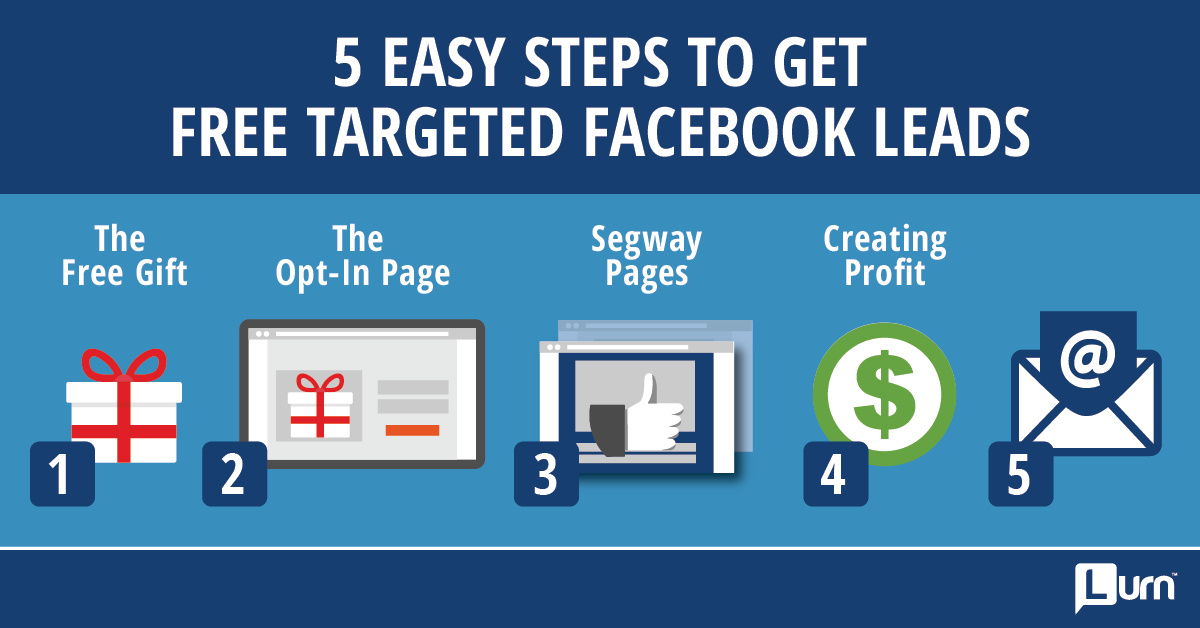 Free Targeted Facebook Leads - Step 4 Creating Profit