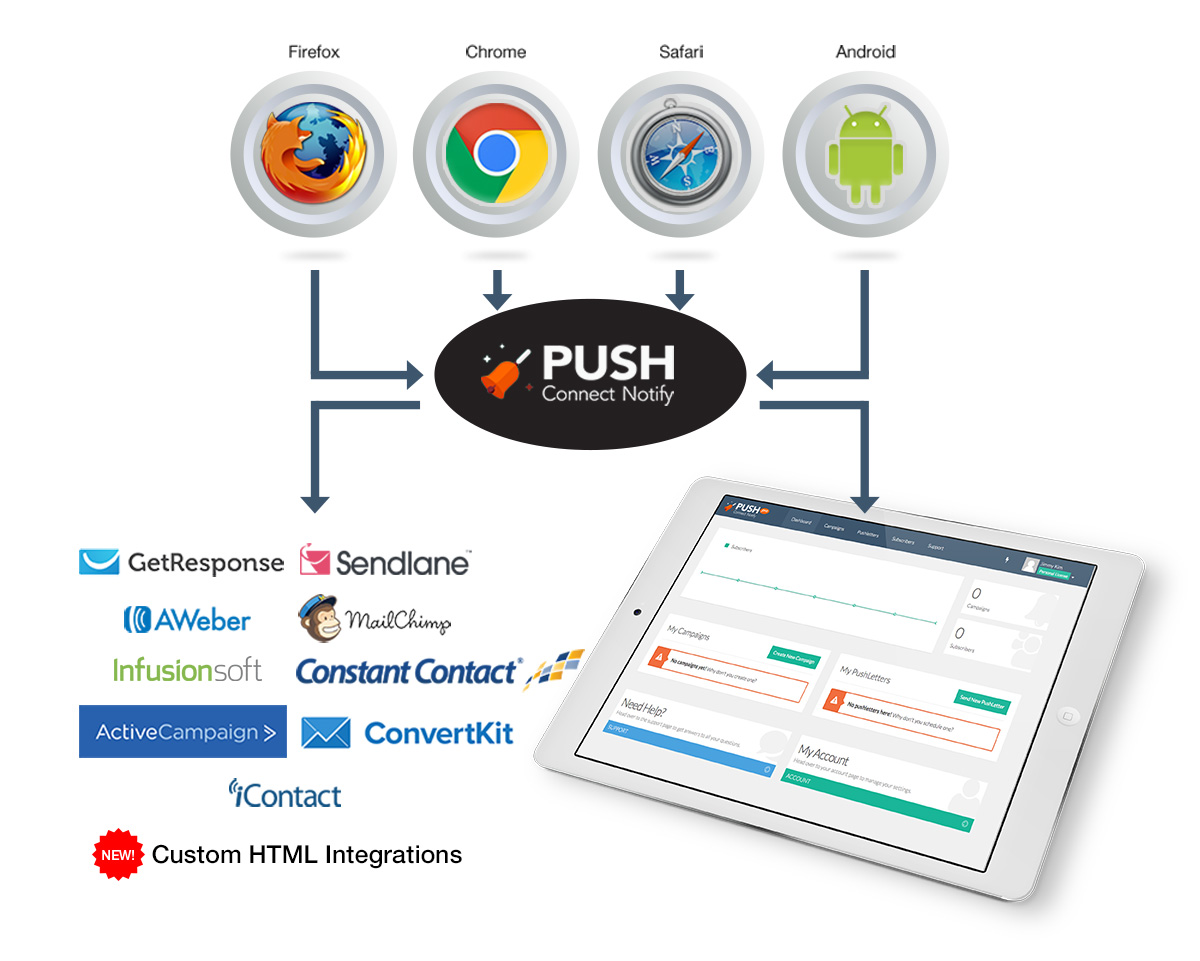 Push Connect Notify How it works