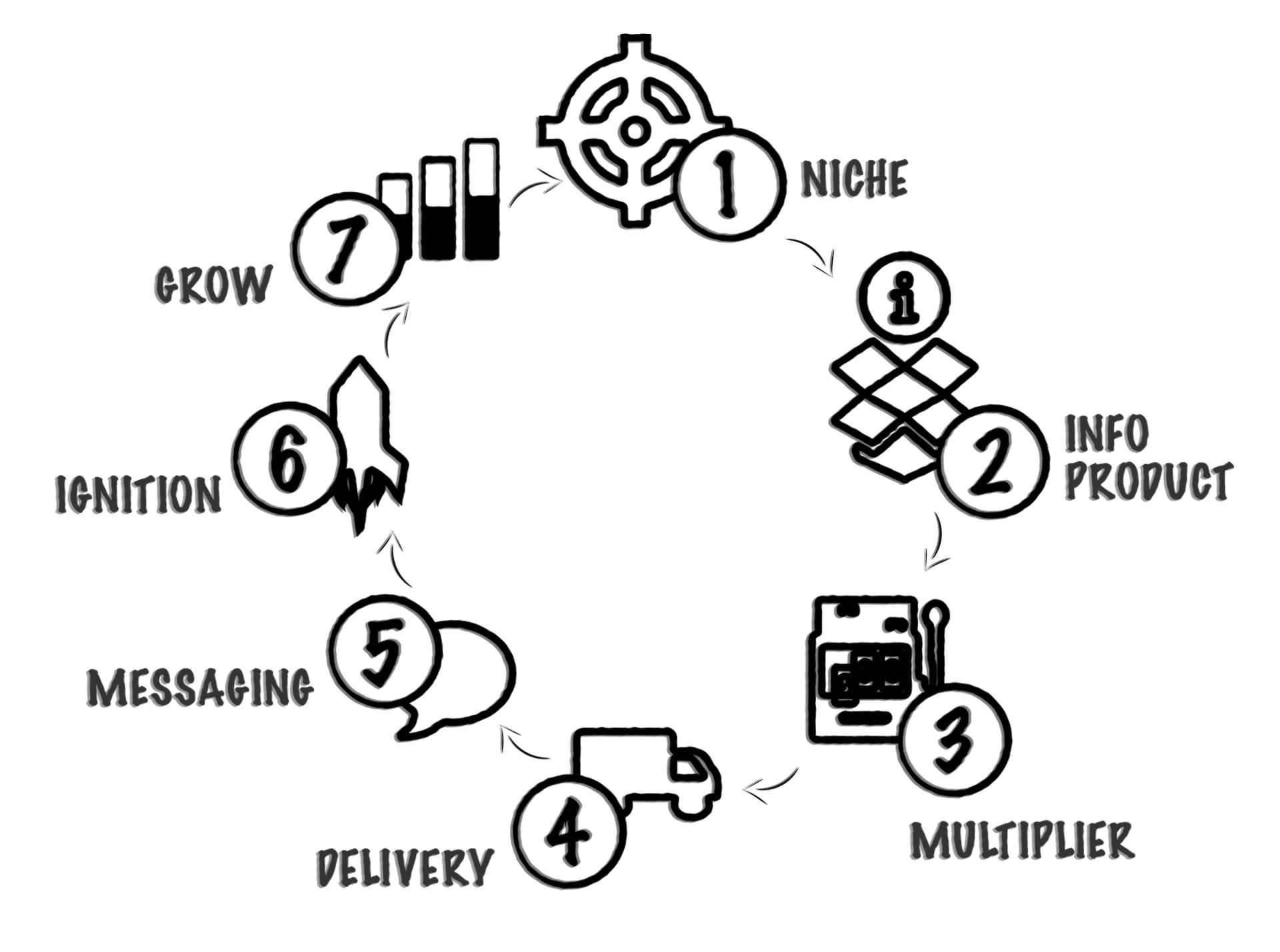 The Circle Of Profit - Phase 2