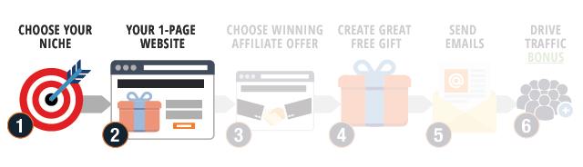 Email Marketing Ways to Make Money Online Step 2