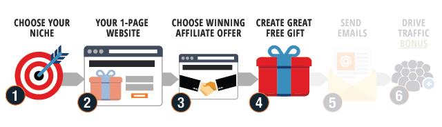 Email Marketing Ways to Make Money Online Step 4