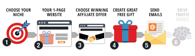 Email Marketing Ways to Make Money Online Step 5