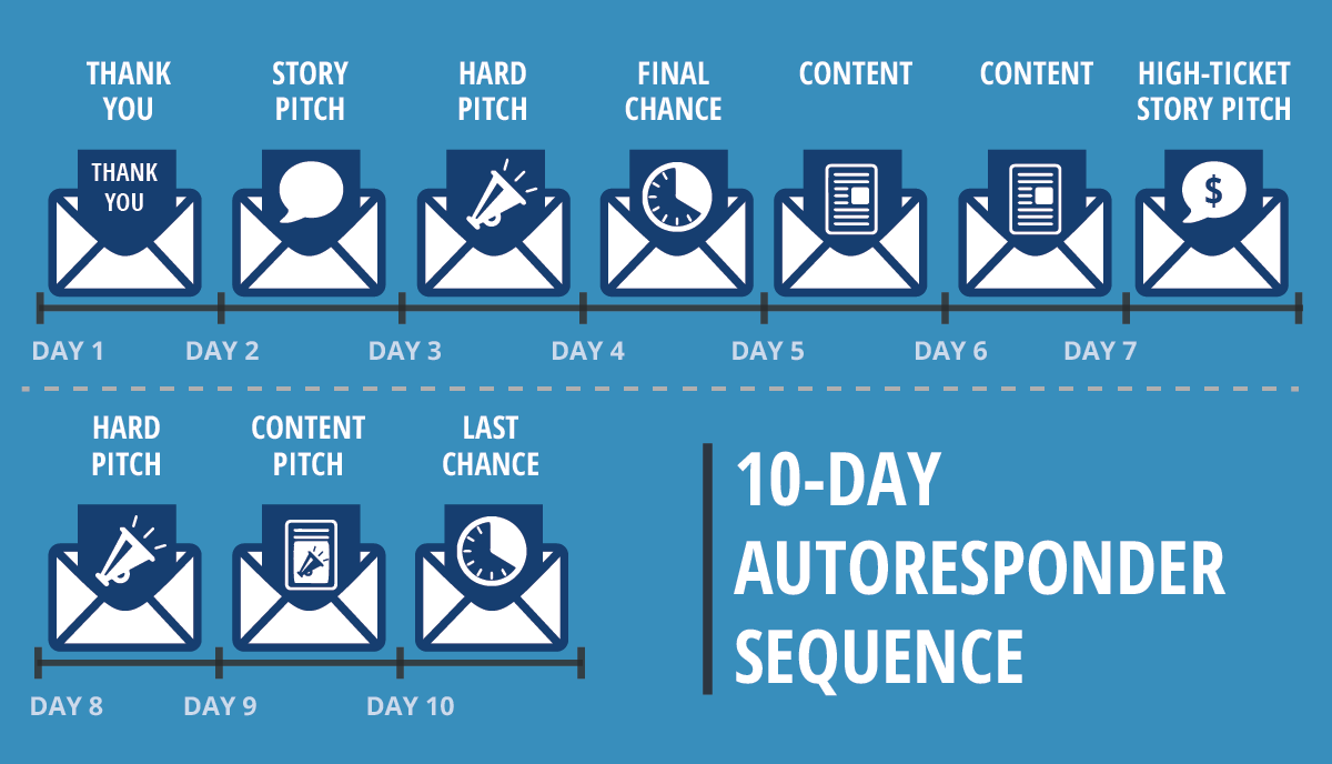 10-Day Autoresponder Sequence