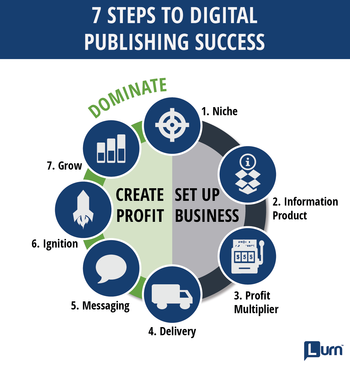7 steps to turn your passion into profits by starting your own 7 steps to digital publishing success malvernweather Image collections