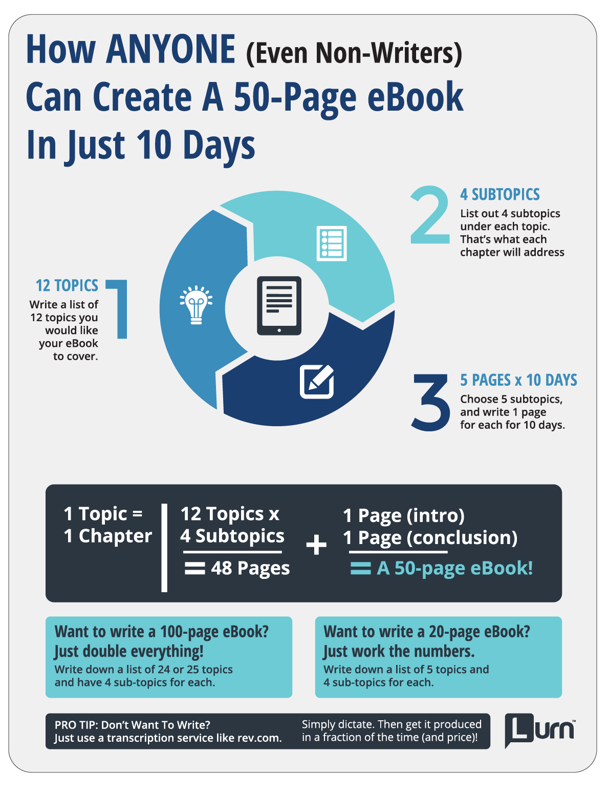 Infographic: How Anyone (Even Non-Writers) Can Create An eBook In Just 10 Days