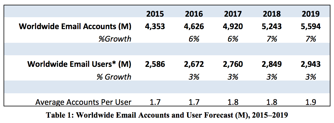 Email Users Stats Radicati