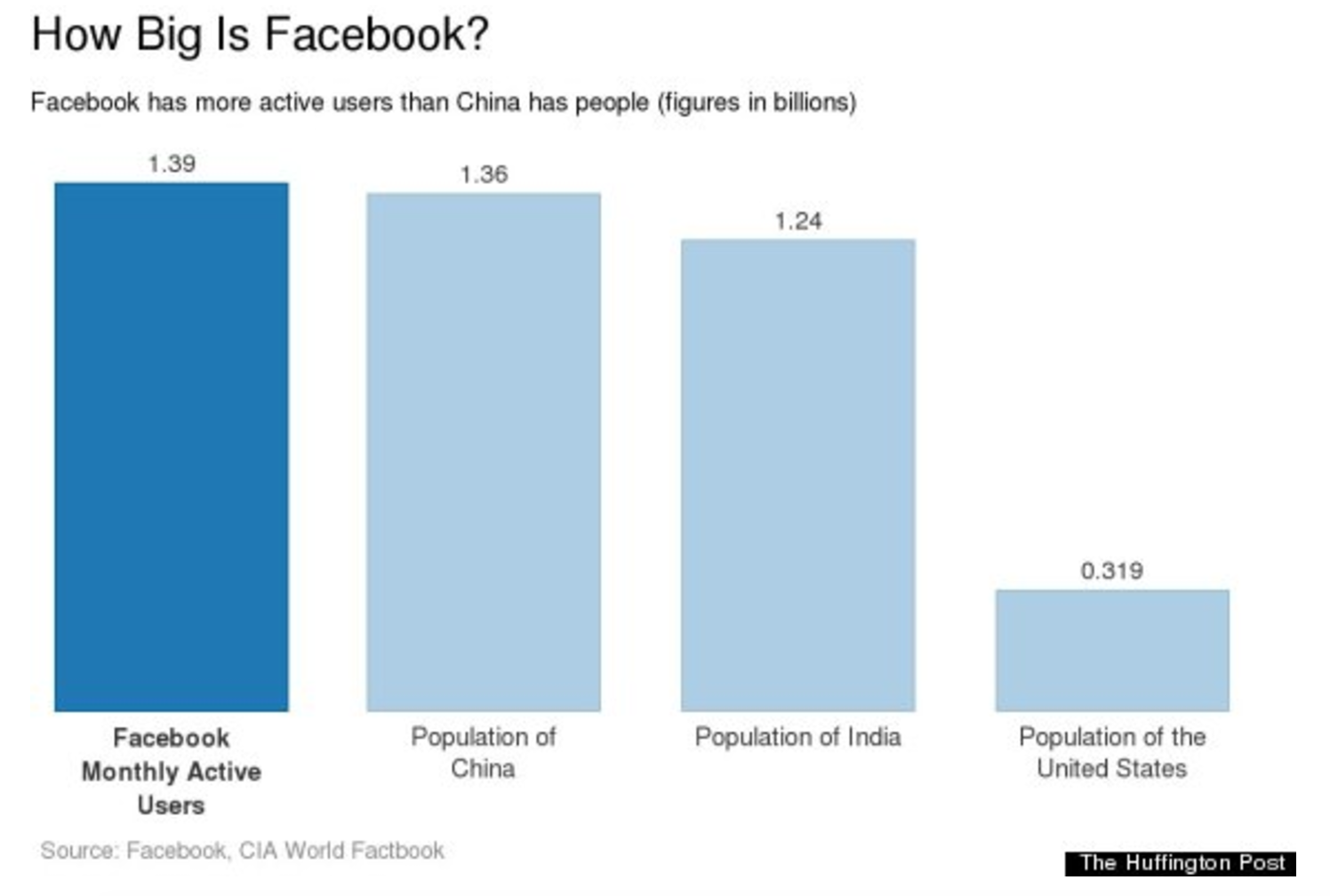 Facebook has more users than the largest country
