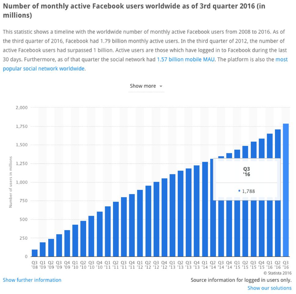 Facebook Users Traffic