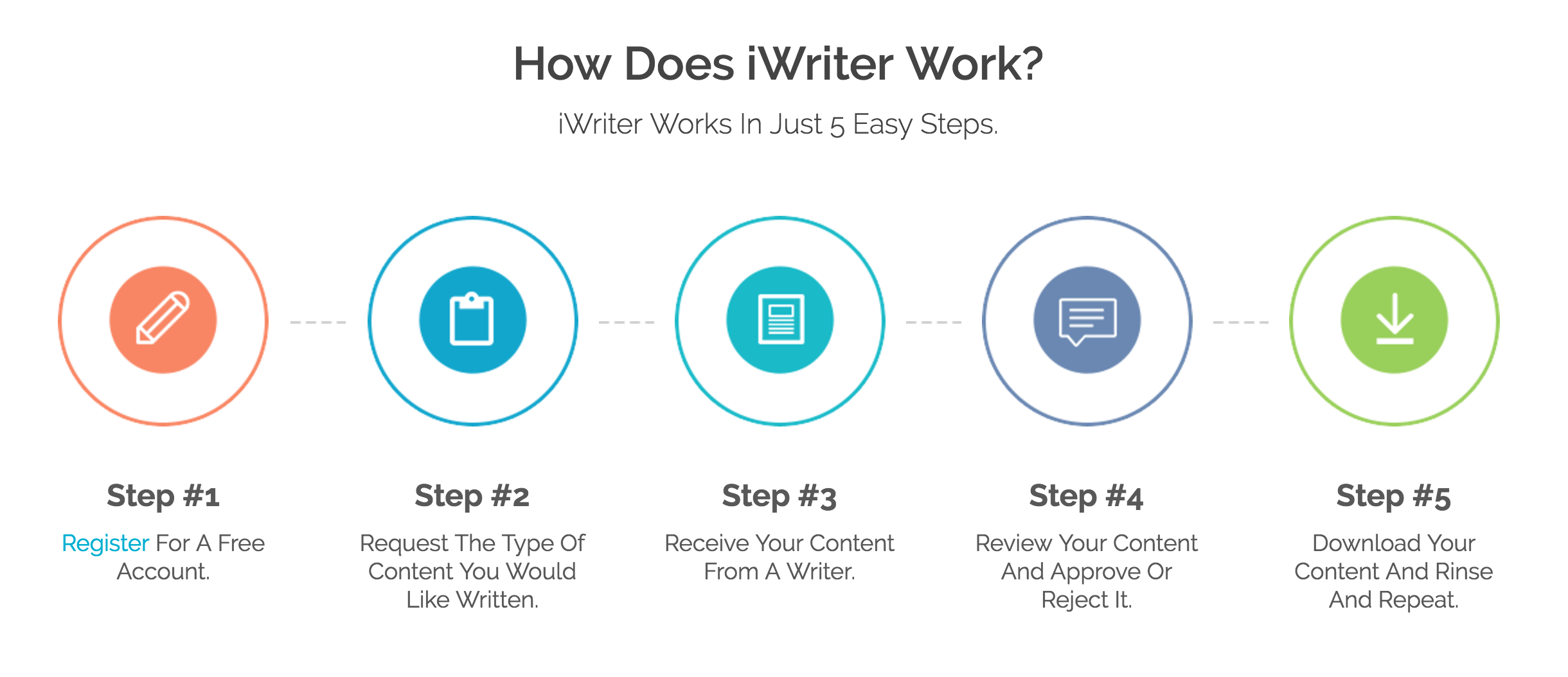 iWriter How It Works