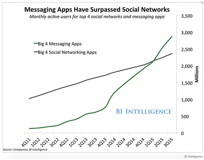 Messaging Apps Surpasses Social Media