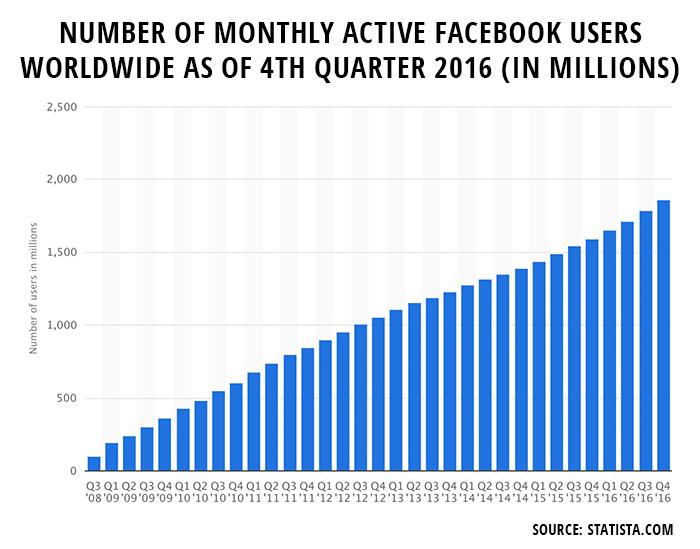 Facebook Active Users Worldwide